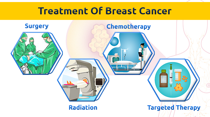 Breast Cancer Treatment in Pune